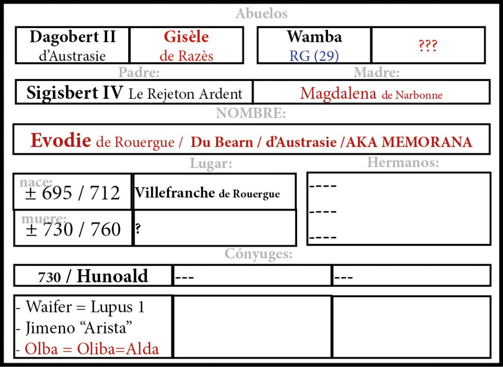 Evodie de Rouergue / Du Bearn / d'Austrasie /AKA MEMORANA