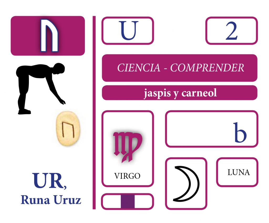 Somos Godos - Lenguaje Runa UR / Uruz