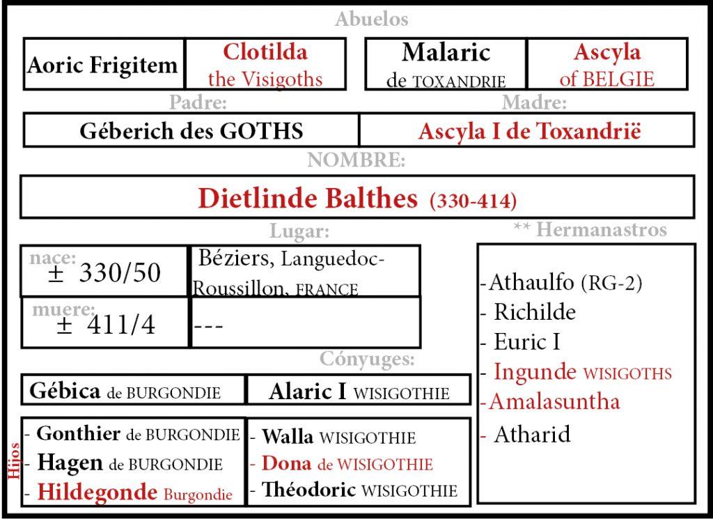 Dietlinde Balthes esposa de Rey Visigodo Alaric I